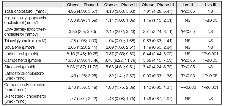 Characteristics of cholesterol metabolism in obese type 1 diabetics during the weight reduction programme.
