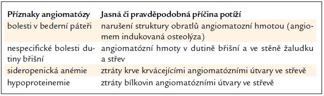 Příznaky angiomatózy u popisovaného pacienta.