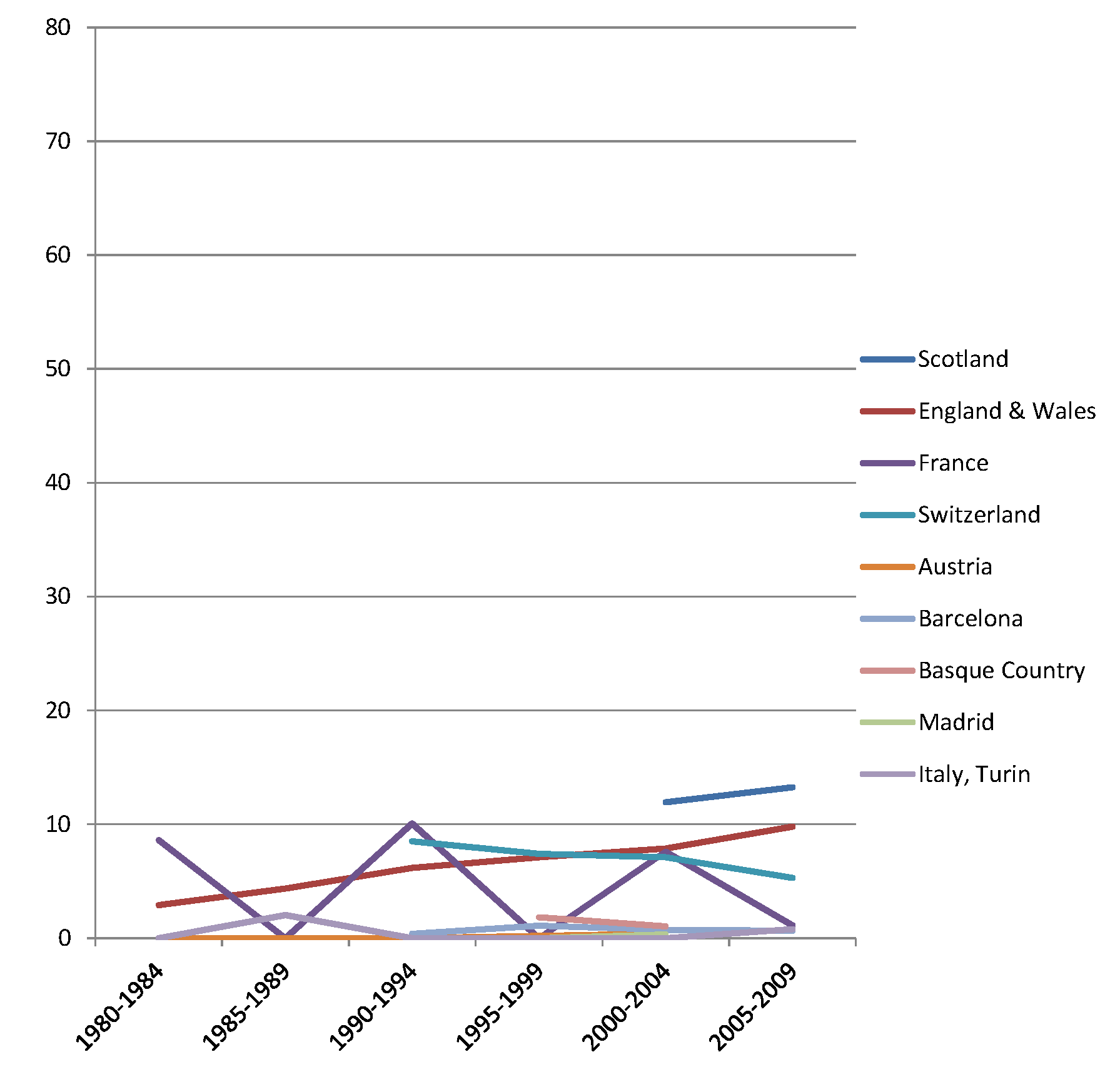 Trends in age-adjusted mortality from alcohol-related causes among women aged 35–79 y in the high education group in Western and Southern European countries/regions, ca. 1980–2010, by country/region.