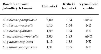 Porovnání rozdílné citlivosti jednotlivých kmenů Candida (nepárový Studentův t-test)