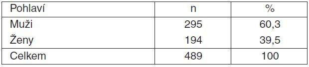 Tabulka 1.1. Pacienti v UniSeven registru starší 15 let; rozložení podle pohlaví