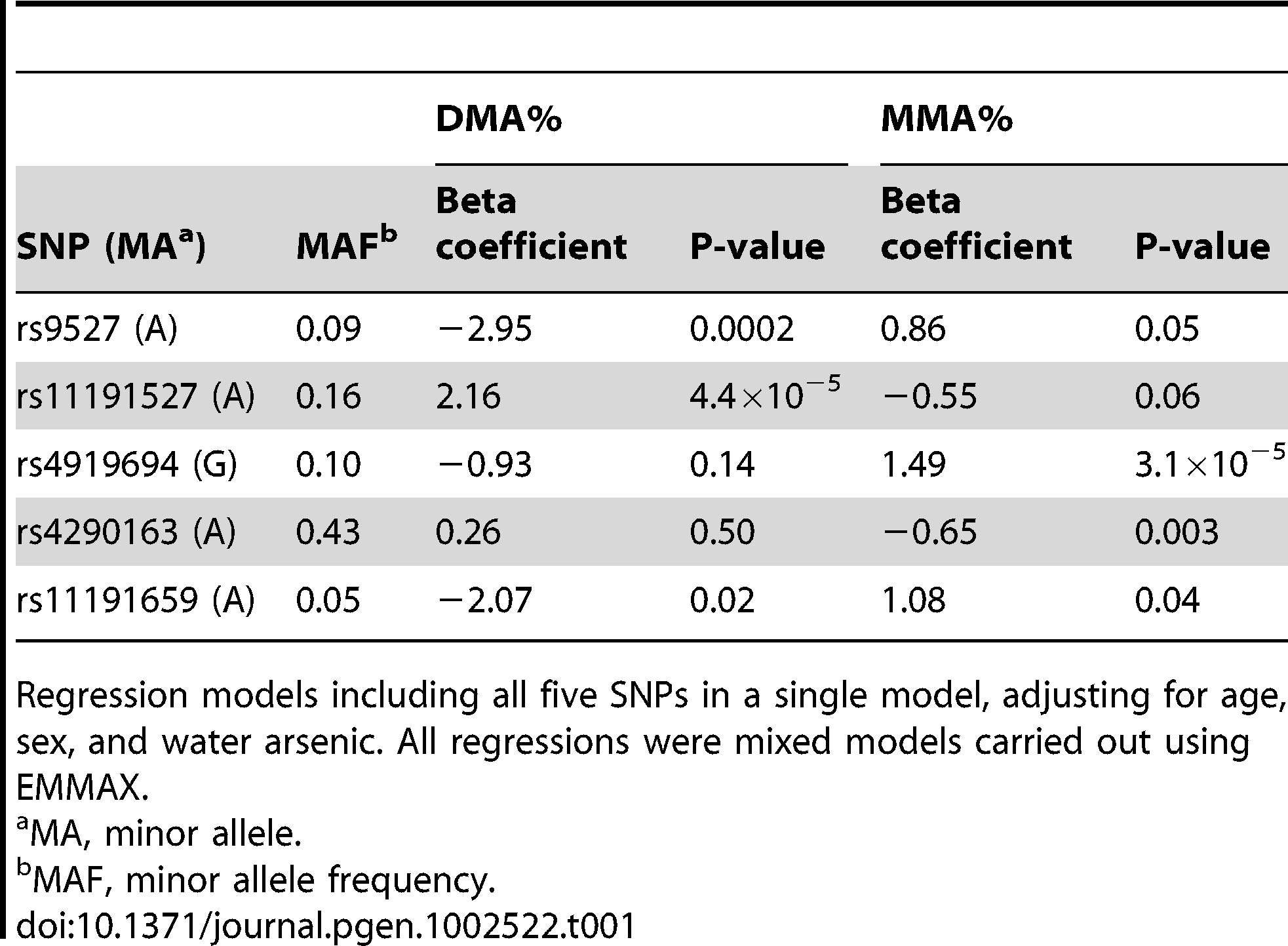 Multivariate associations between arsenic metabolites and genotyped SNPs in the 10q24.32 region showing the strongest univariate associations with DMA% and MMA% (n = 1,313).