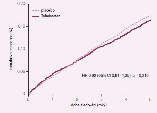 Primární cíl: kardiovaskulární úmrtí, IM, CMP a hospitalizace pro srdeční selhání. TRANSCEND.