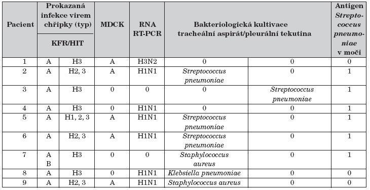 Mikrobiologická vyšetření.