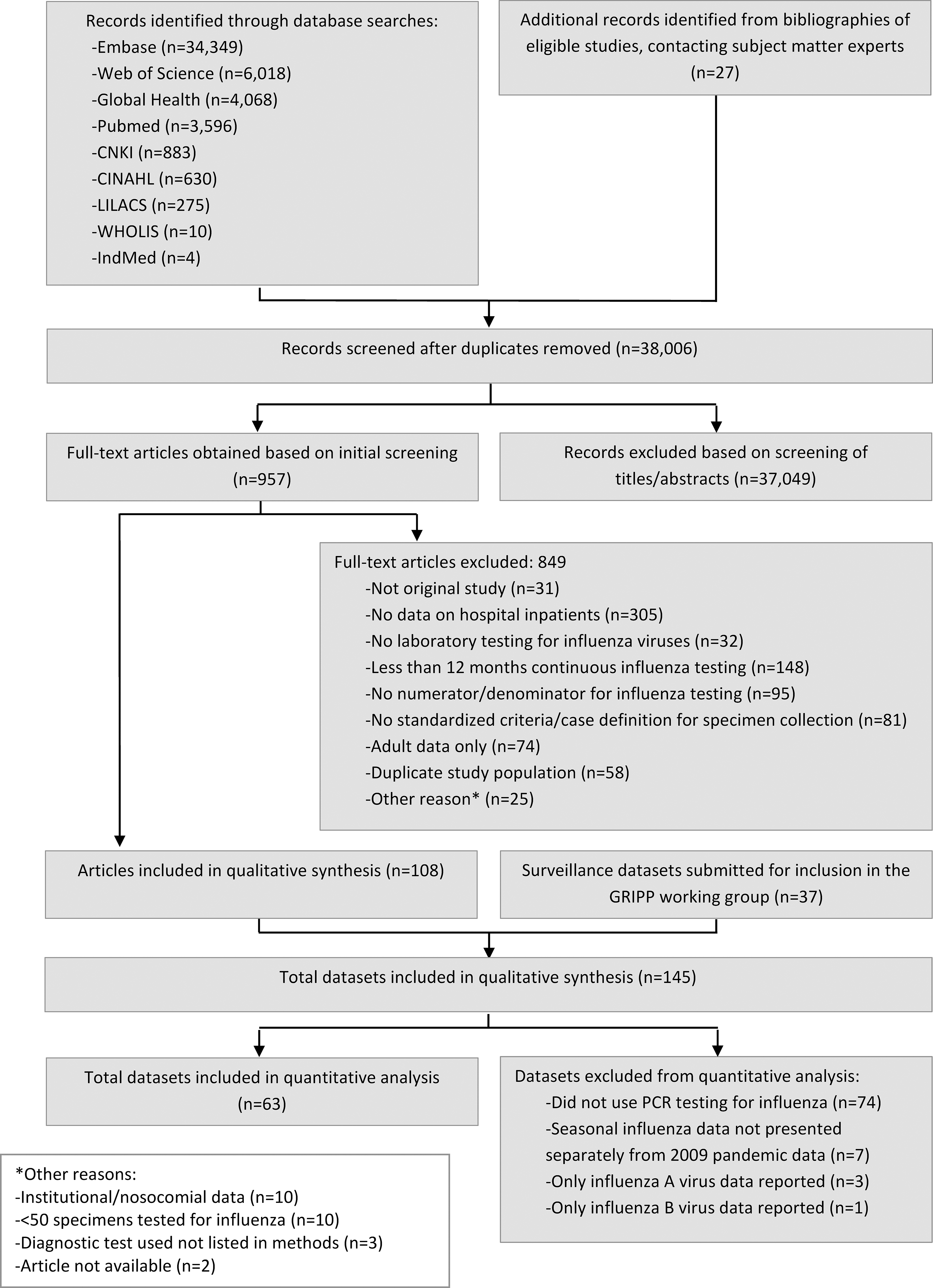 Flow diagram for systematic review process.