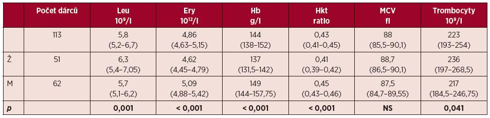 Hematologické charakteristiky dárců zařazených do studie