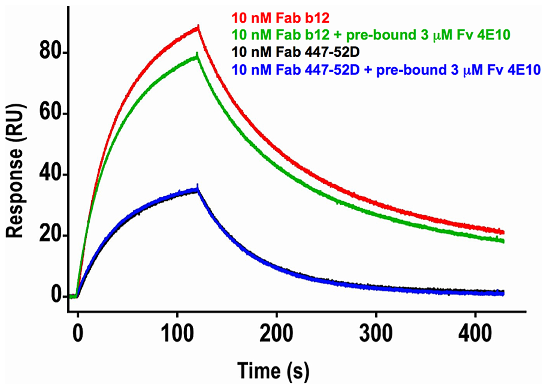 Effects of 4E10/gp140<sub>3</sub> pre-binding on 447-52D and b12 binding.