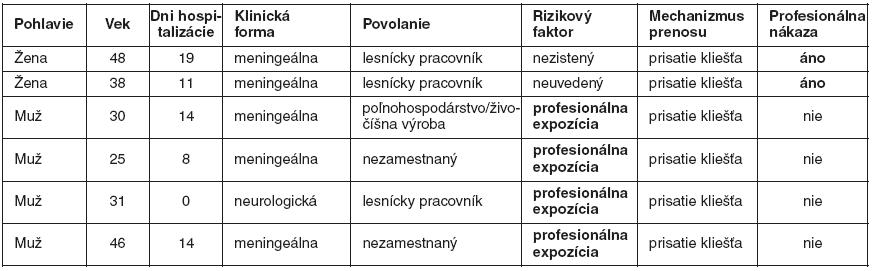 Pacienti so zaznamenaným profesionálnym vystavením zvýšenému nebezpečenstvu kliešťovej encefalitídy podľa údajov hlásených do EPIS, roky 2001–2010