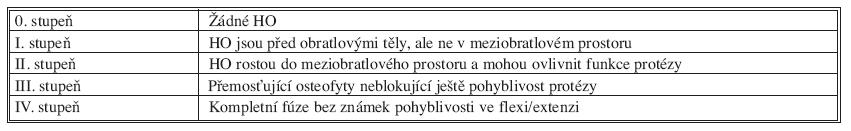 Schéma 1. Heterotopické osifikace (HO) podle Mehrena et al. (2006)