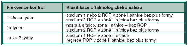 Algoritmus oftalmologických kontrol ROP (ETROP study Guidelines)