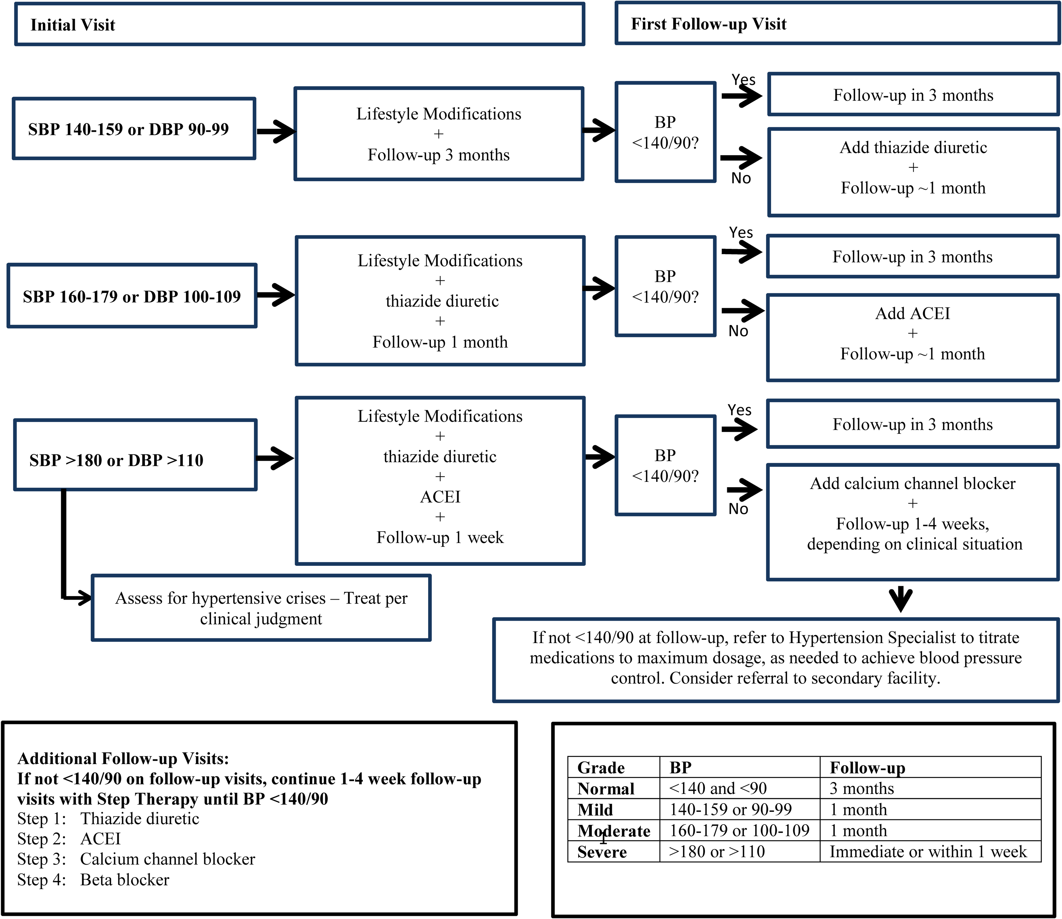 Suggested algorithm for treatment of hypertension among human immunodeficiency virus (HIV)-infected persons.