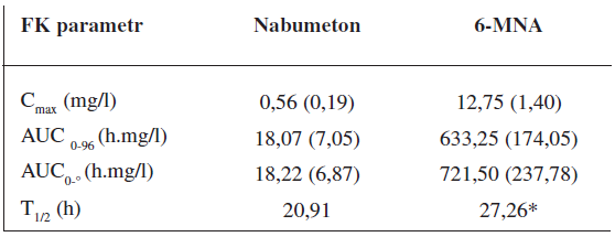 Průměrné (SD) hodnoty základních farmakokinetických parametrů ve skupině 24 dobrovolníků