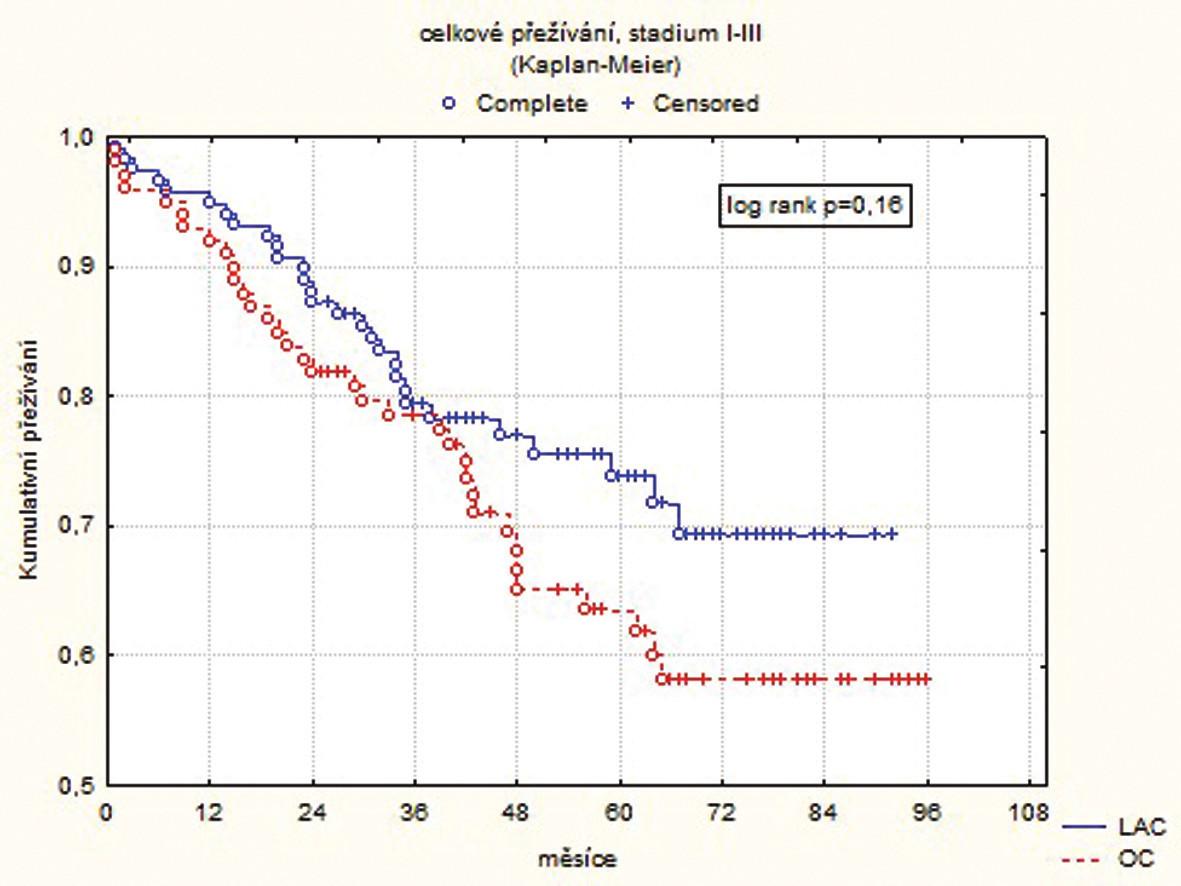 Celkové přežívání pro všechna stadia  Graph 1. Overall survival for all disease stages