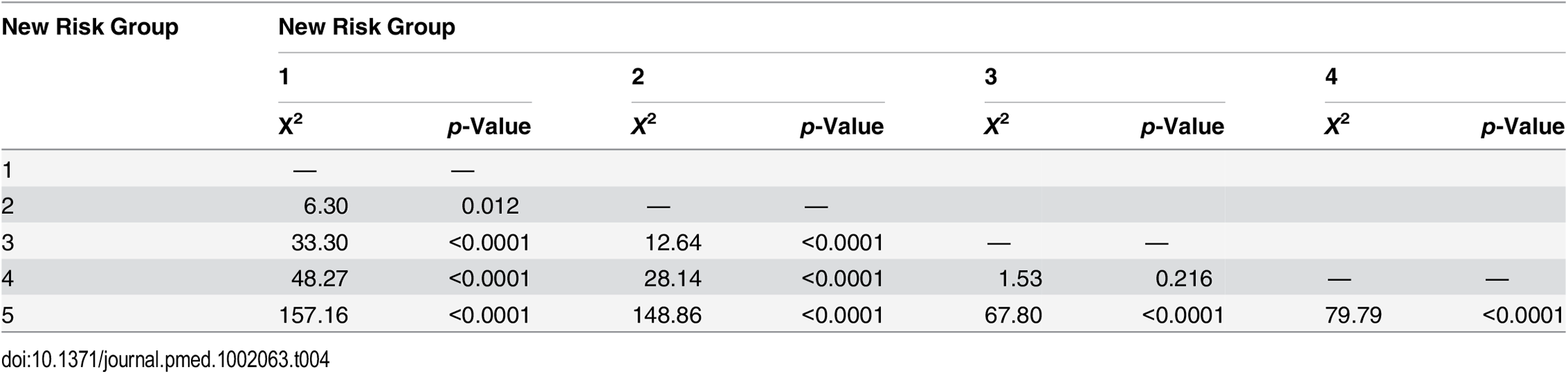 Log-rank pair-wise comparison of new risk groups' association with prostate-cancer-specific mortality in the testing set (<i>n</i> = 4,113).