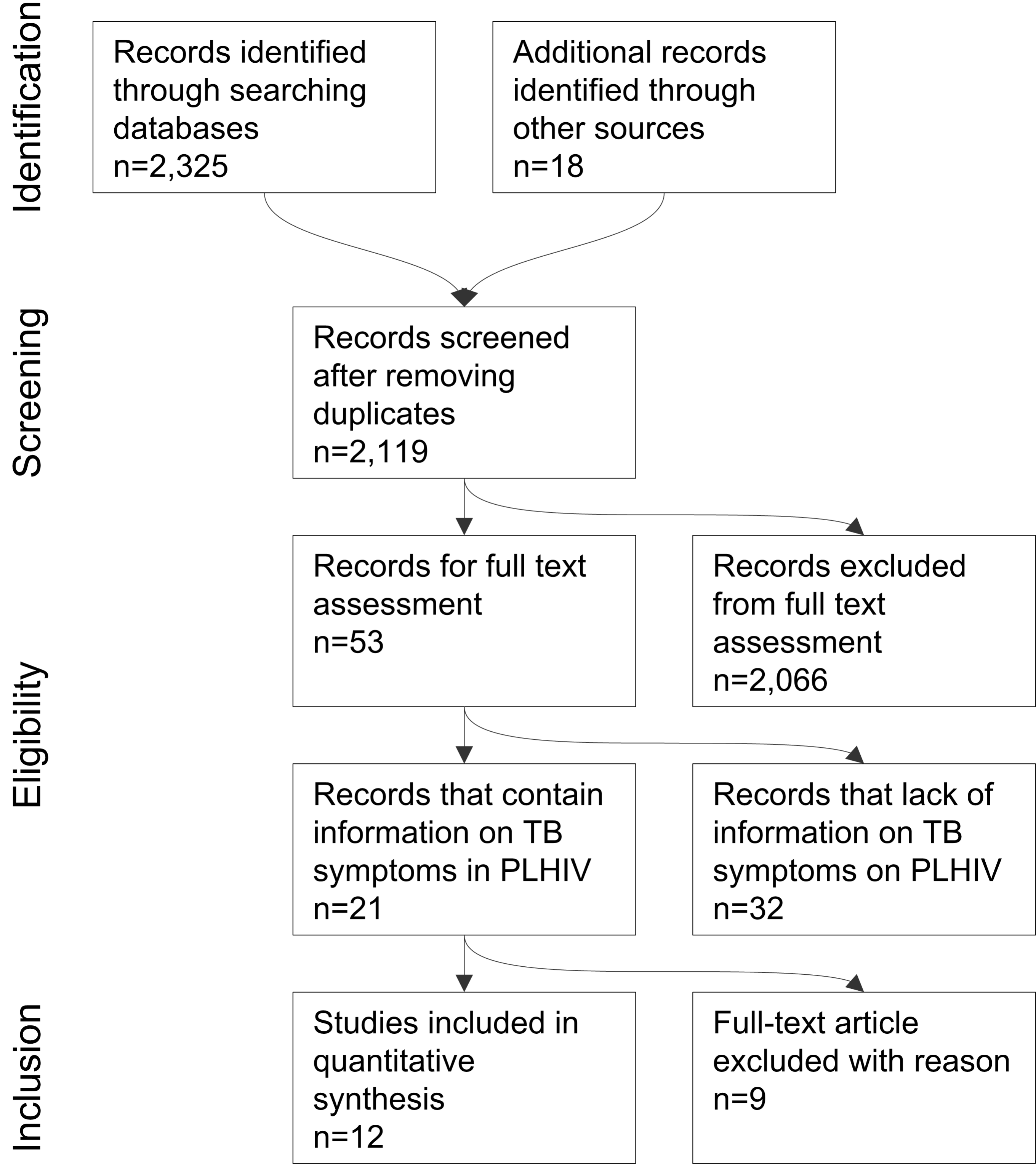 Search strategy and studies included in the meta-analysis (PRISMA flow diagram).
