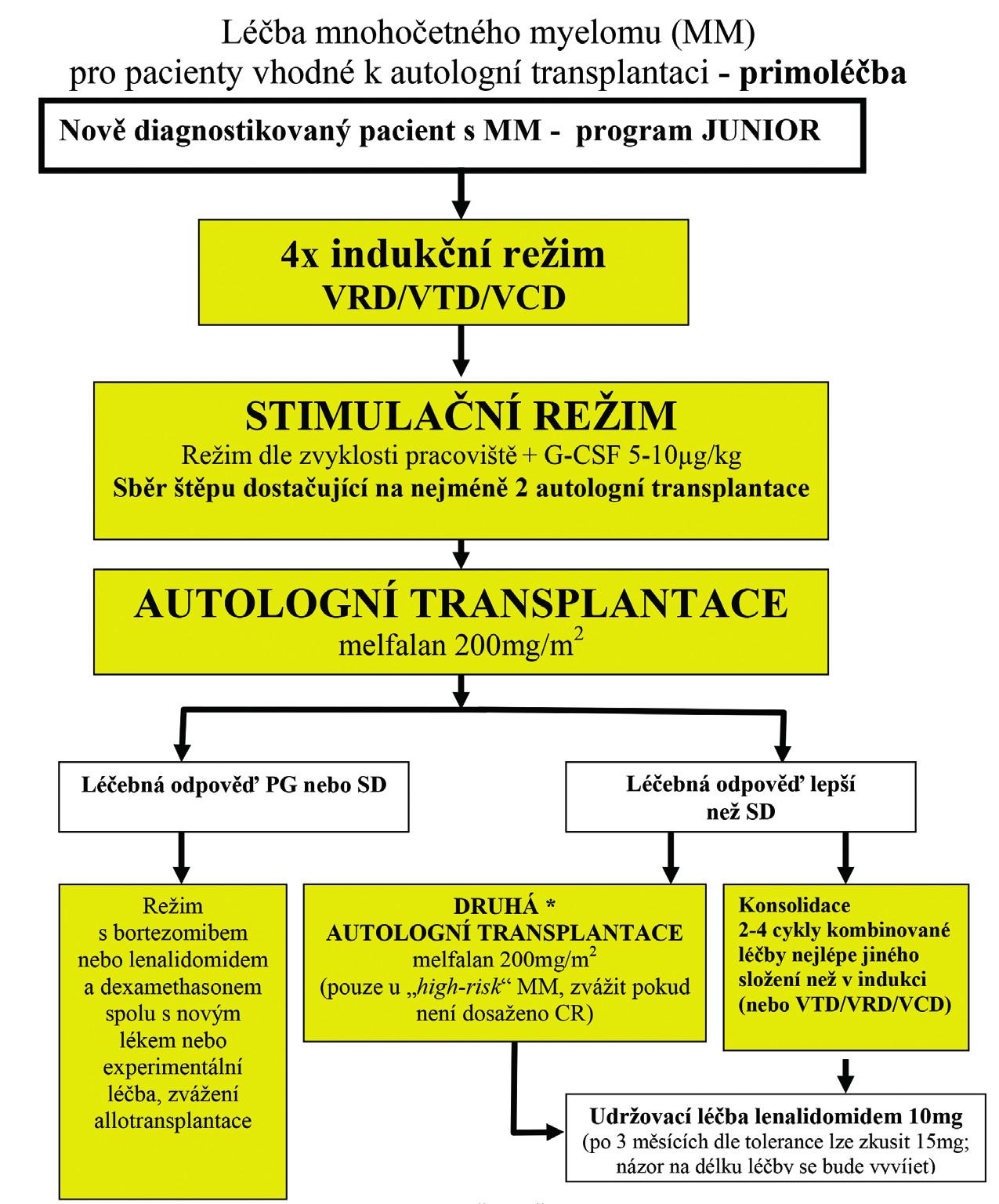 Primoléčba onemocnění u nemocných vhodných k autologní transplantaci* <b>*Jak autologní transplantace, tak konsolidace jsou možné možnosti volby</b> dalšího postupu, je-li cílem dosažení hluboké remise (kompletní remise potvrzena průtokovou cytometrií nebo metodami molekulární biologie v primoléčbě).