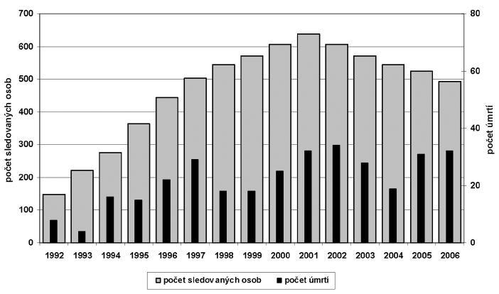 Počet sledovaných osob a počet úmrtí v jednotlivých letech 1992–2006