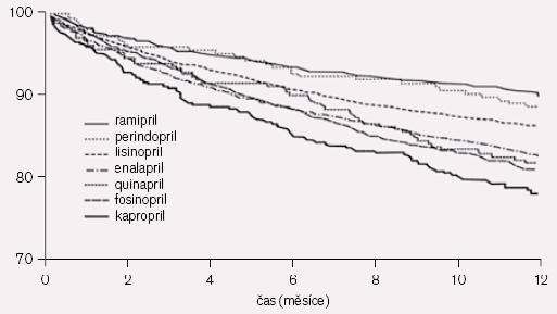 Srovnání efektu ramiprilu s ostatními ACE- I na prognózu v prvém roce po IM (ONTARIO I).
