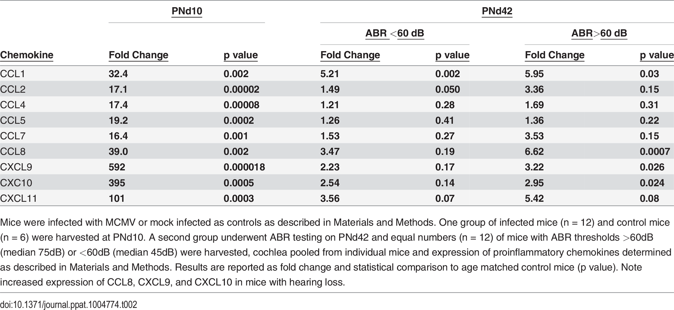 Persistent expression of proinflammatory chemokines in cochlea of mice with ABR thresholds >60dB.