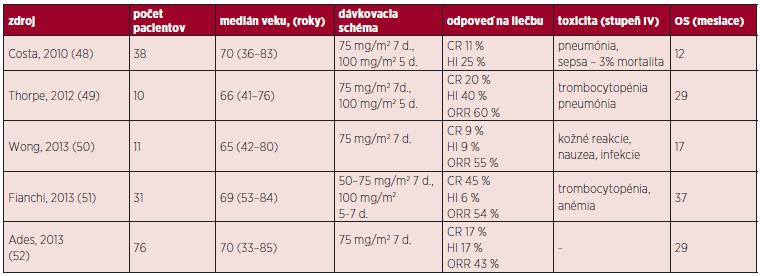Prehľad liečby pomocou 5-AZA.