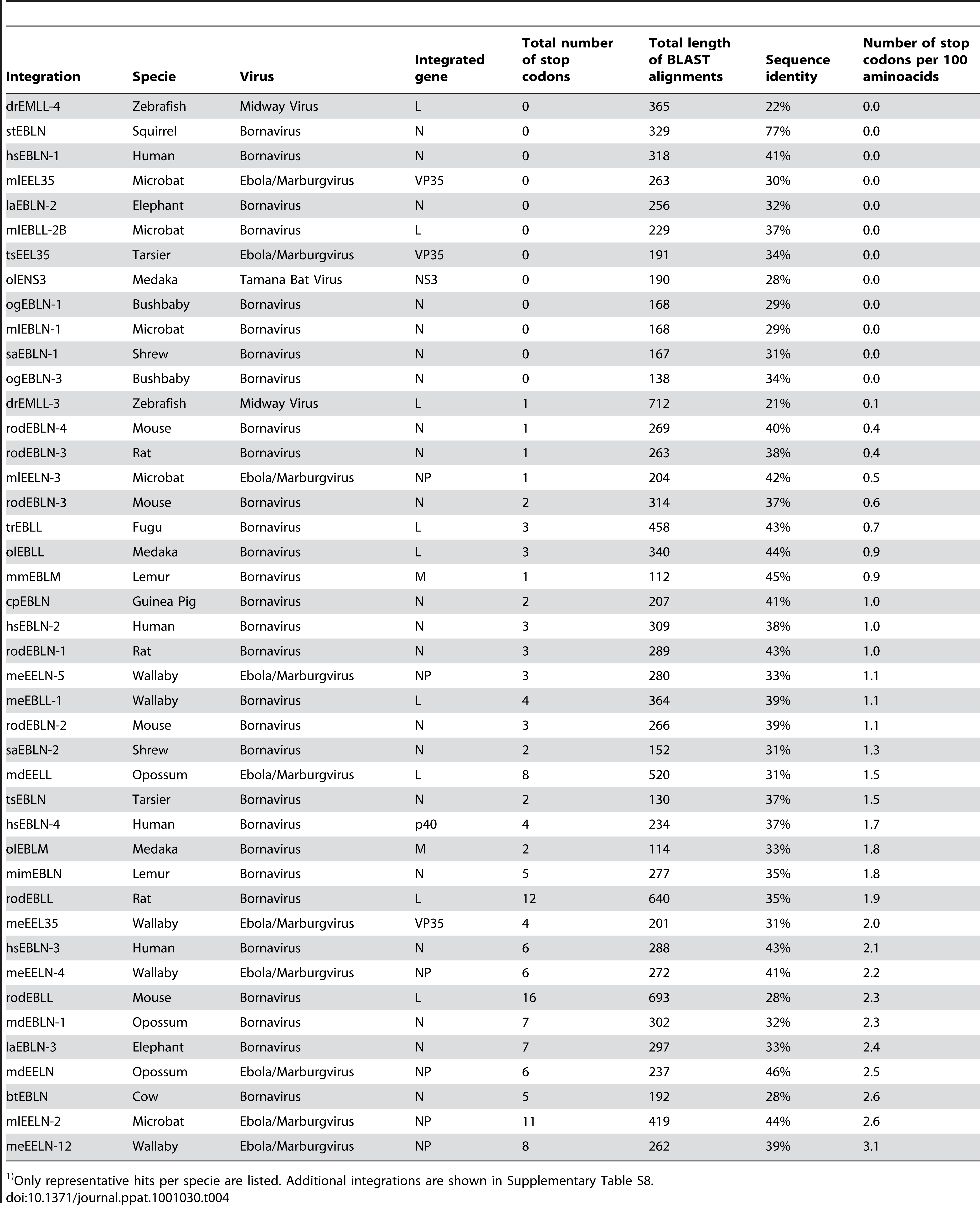 List of representative vertebrate integrations found by BLAST search and total number of stop codons inside aligned peptide regions.<em class=&quot;ref&quot;>1)</em>