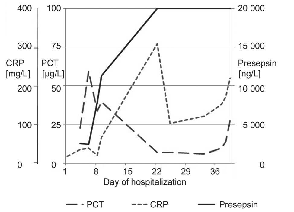Fig. 3. Time series of presepsin, PCT and CRP of patient No.2 from the 1<sup>st </sup>day after admission or development of sepsis to the day when monitoring of the septic condition was terminated.