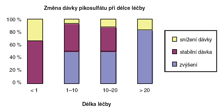 Změna dávky Guttalaxu® při dlouhodobé léčbě chronické zácpy. Na ose X je zobrazena délka léčby v letech. Polovina pacientů nezvýšila dávku během dlouhodobé léčby do 20 let. U pacientů se zvýšením dávky došlo k průměrnému zvýšení o 12 kapek (z 18 na 30), čili k zvýšení mírnému vzhledem k trvání léčby (10)
