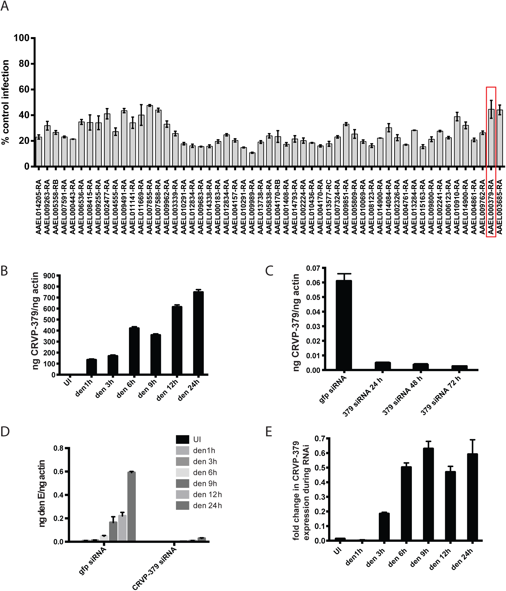 Silencing select virally-up-regulated genes reduces DENV infection in mosquito cells.