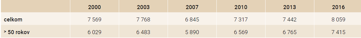 Počet zlomenín dg. S72 v rokoch 2000–2016