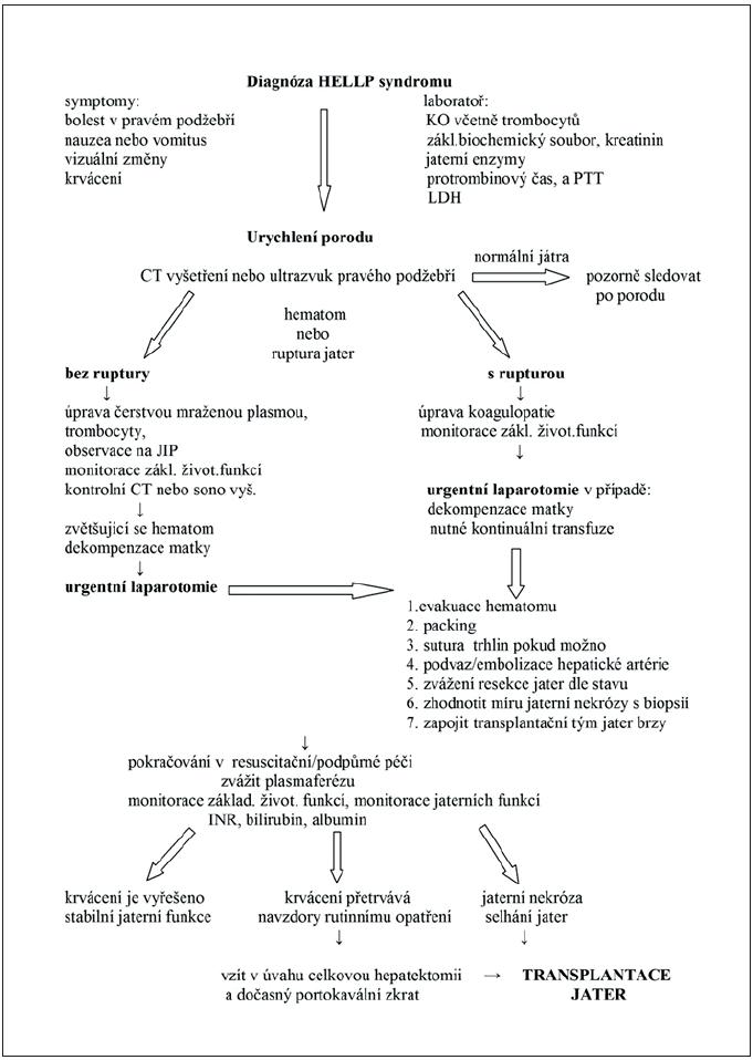 Management subkapsulárního hematomu a ruptury jater u HELLP syndromu