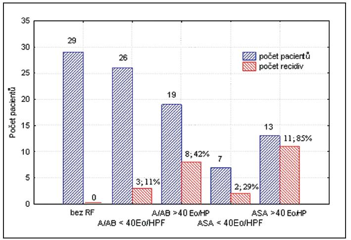 Rizikové skupiny pacientů / četnost recidiv NP.