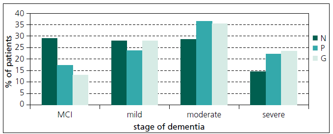 The percentage distribution of dementia stage when first seen by the specialist.