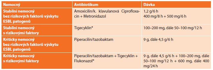 Antimikrobní režim doporučený WSES pro léčbu biliárních infekcí Tab. 3: Antimicrobial regimen recommended by WSES for management of biliary infections