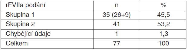 Tabulka 4.3. Doba podání rFVIIa a provedení/neprovedení hysterektomie