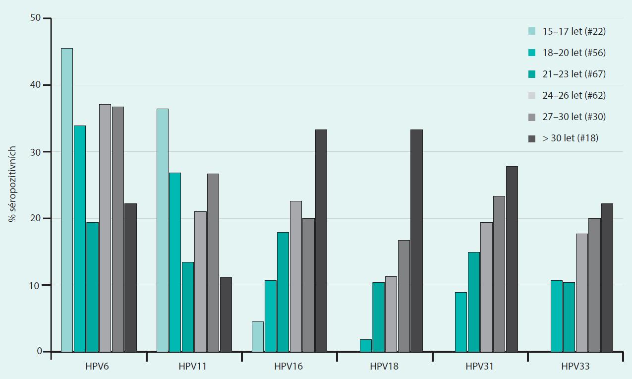 Prevalence protilátek proti HPV6, 11, 16, 18, 31, 33 v jednotlivých věkových skupinách