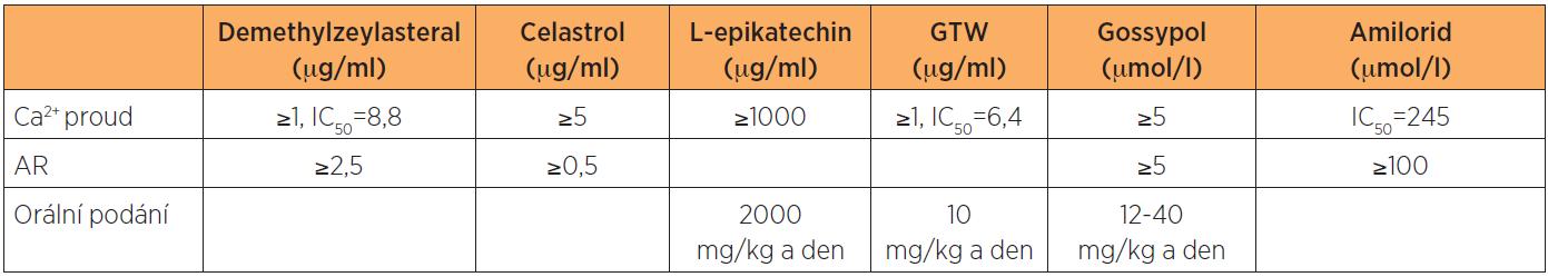 Srovnání efektivních dávek nutných k současné inhibici vápníkových proudů i akrosomální reakce spermatogenních buněk. Podle Shi a kol., 2003