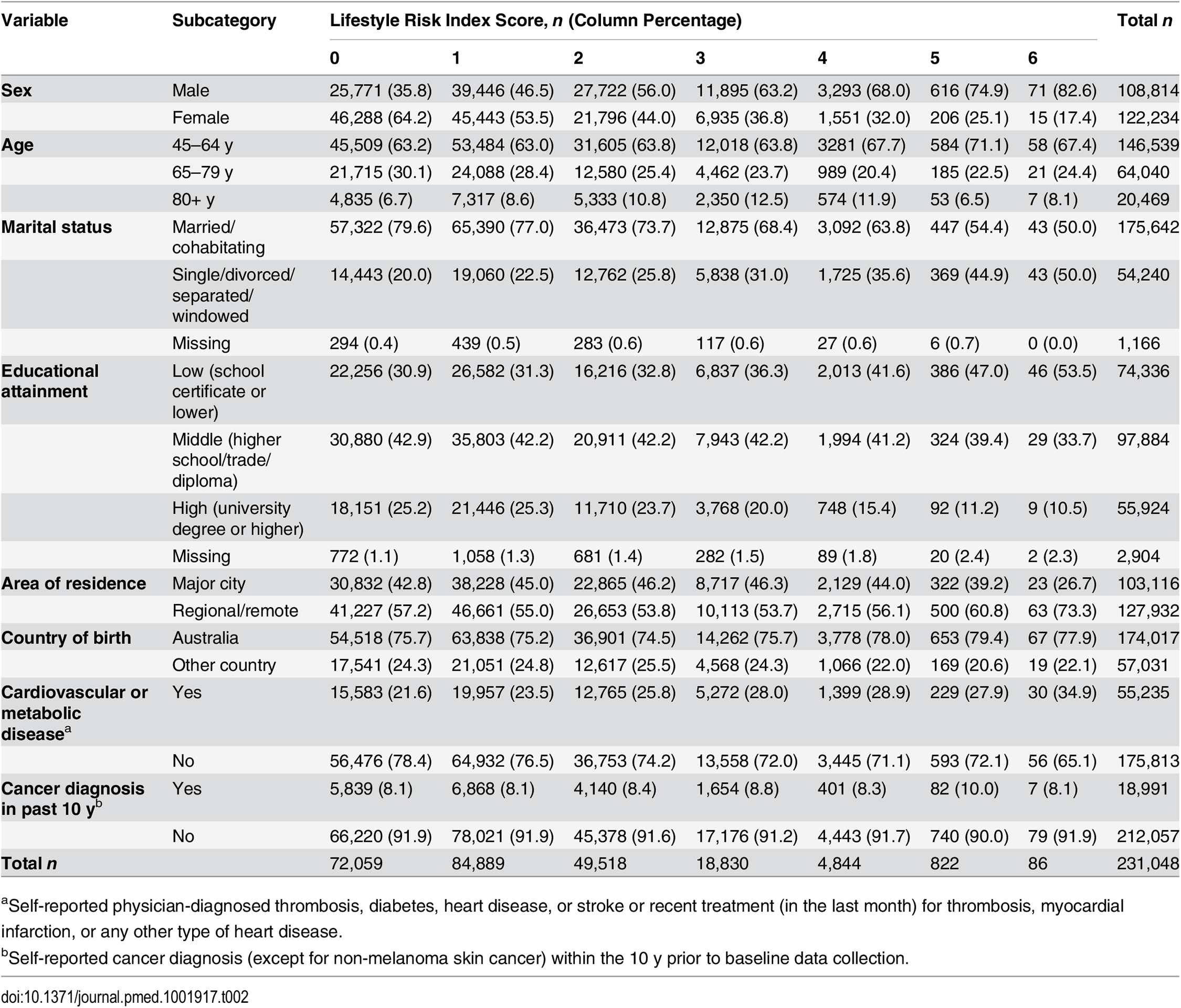 Socio-demographic and health characteristics of adults by lifestyle risk index score in New South Wales, Australia (2006–2009, <i>n</i> = 231,048).