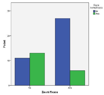Graf 4.1. Vznik raných komplikací u C typu zlomenin (n 57)