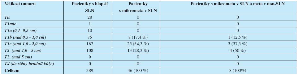 Pacientky s biopsií SLN rok 2004-2008