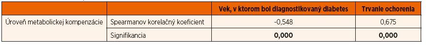 Spearmanove korelačné koeficienty medzi úrovňou metabolickej kompenzácie, vekom, v ktorom bol diabetes diagnostikovaný, a trvaním ochorenia.