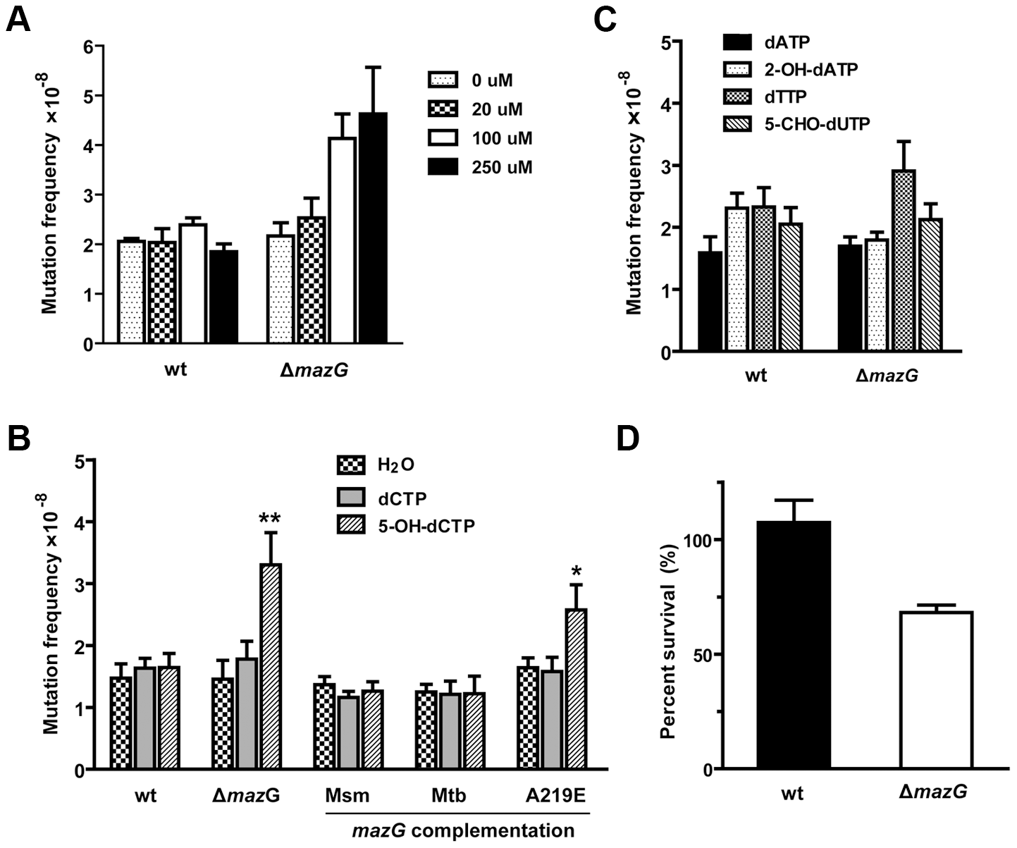 5-OH-dCTP is an <i>in vivo</i> substrate of mycobacterial MazG proved by chemical genetic analysis.