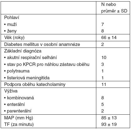 Charakteristika pacientů zařazených do studie