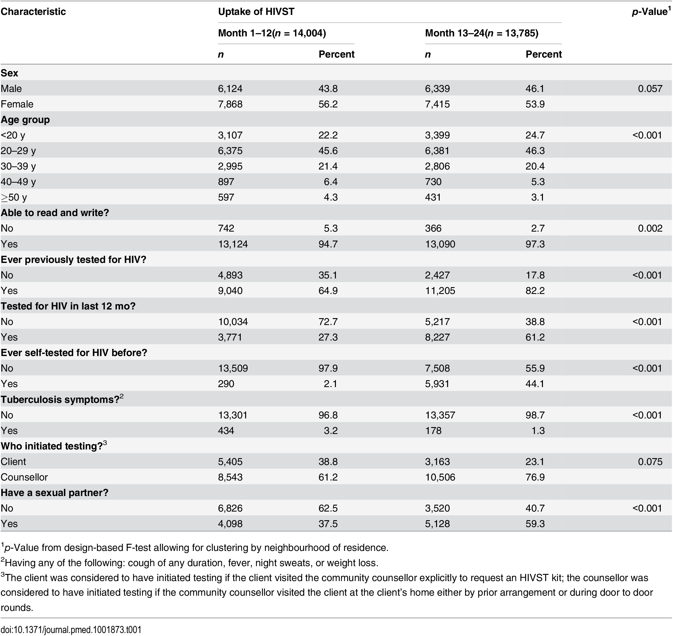 Characteristics of HIV self-testing participants in the first and second years of HIV self-testing availability.