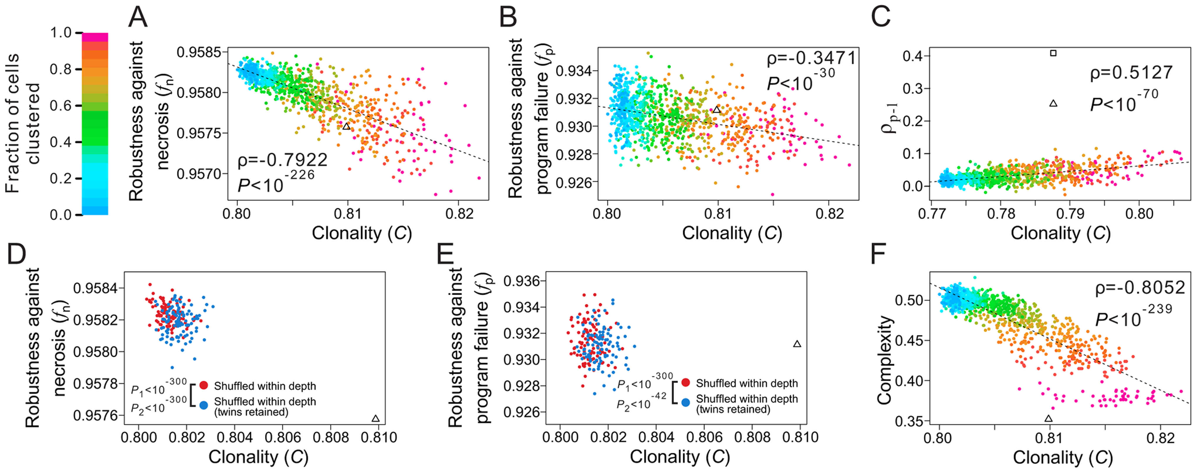 Non-clonality of cell types contributes to the robustness of the <i>C. elegans</i> lineage.