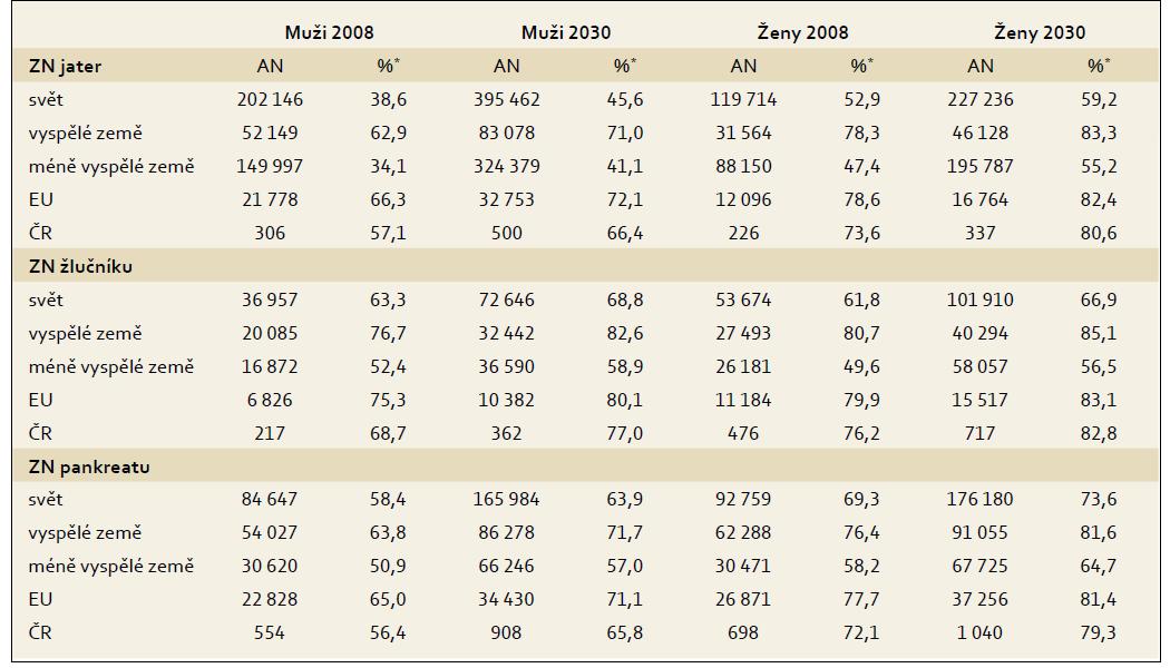 Očekávaný nárůst počtu nových onemocnění ve věku 65 a více let mezi rokem 2008 a 2030. Tab. 2. The expected increase of new diseases aged 65 and over between 2008 and 2030.