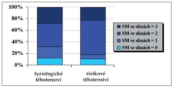 Rozdíly v množství SM ve stimulované slině.