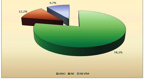 Využívání počítače v ordinaci VPL (n = 1841)