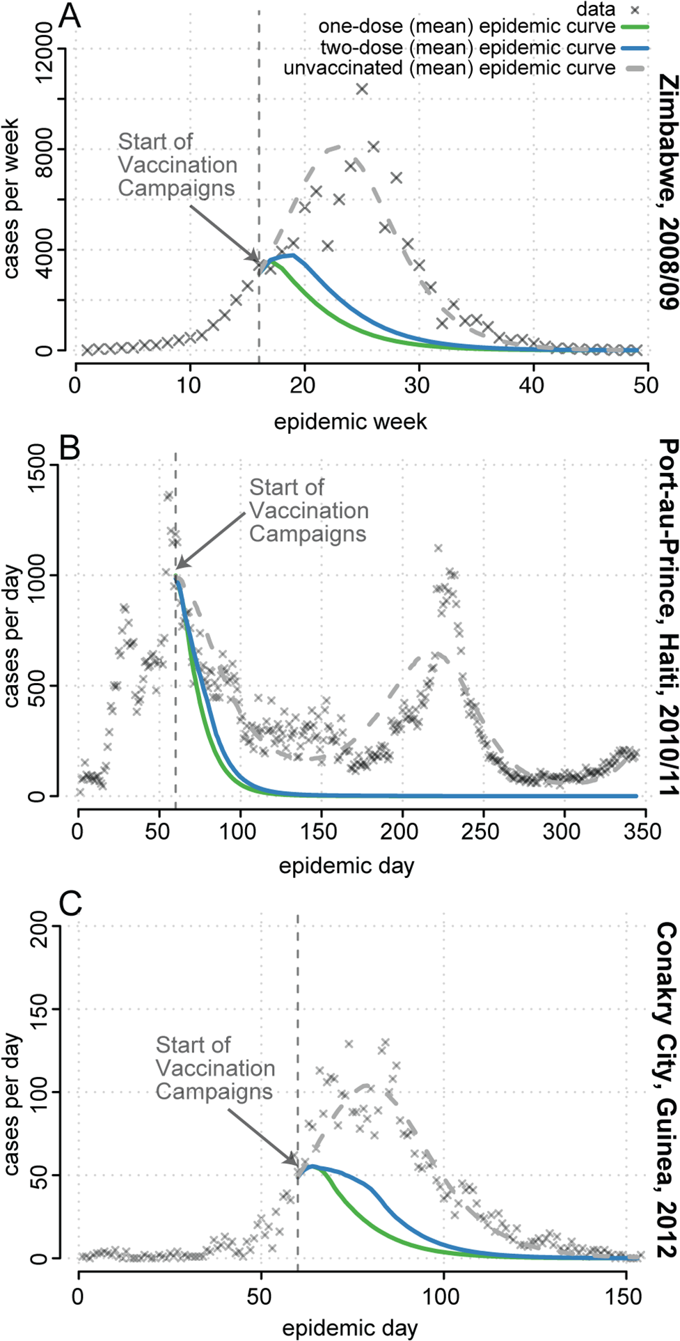 Mean projected epidemic trajectories from simulated one- and two-dose reactive vaccination campaigns compared to observed epidemics.