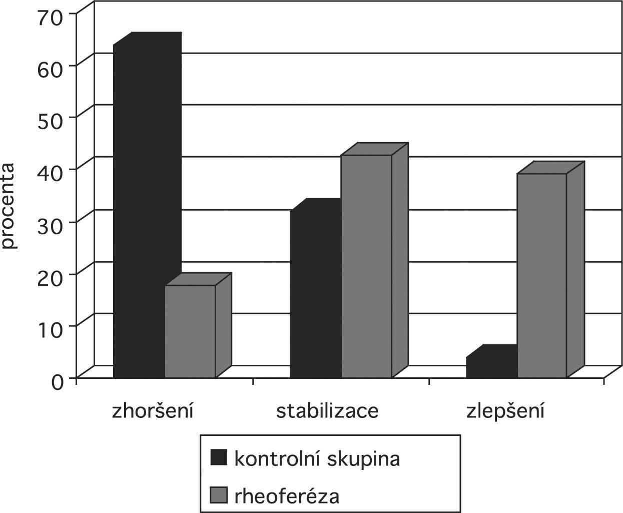 Graf 1c: Hodnocení nejlépe korigované zrakové ostrosti (NKZO). – Popis: Změny NKZO léčených nemocných (zhoršení u 17,9%, stabilizace u 42,8%, u 39,9% zlepšení) ve srovnání s kontrolní skupinou, kde zhoršení nastalo u 64%, stabilizace u 32% a zlepšení u 4% očí.