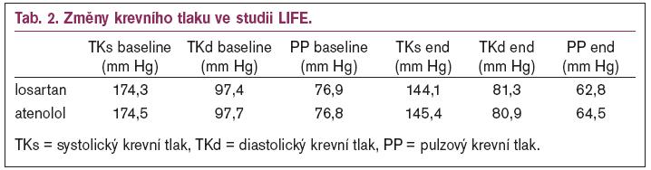 Změny krevního tlaku ve studii LIFE.